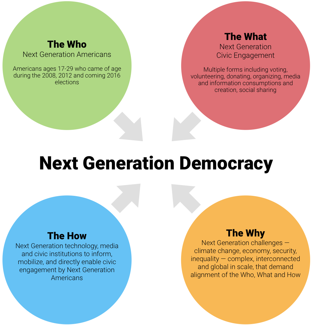 Picturing Next Generation Democracy